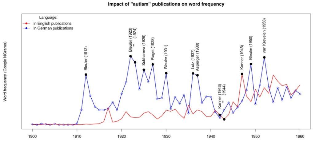 自閉症の単語頻度_ドイツ語と英語
