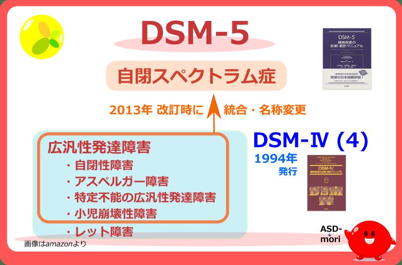 DSM-5では自閉スペクトラム症となる
