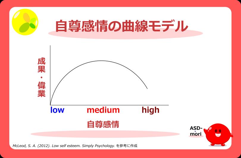 自尊感情の曲線モデル