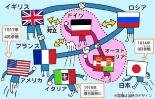 第1次世界大戦の解説図
