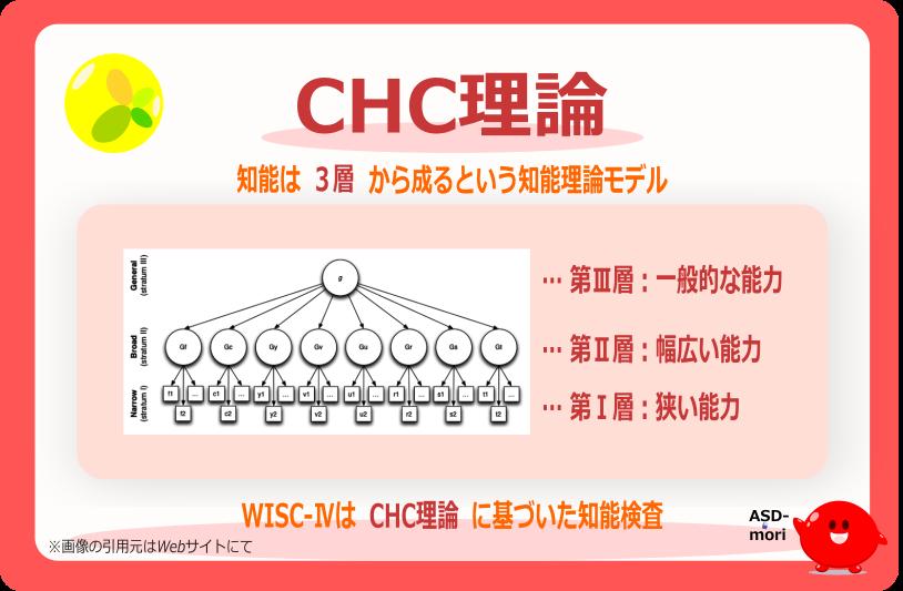 CHC理論