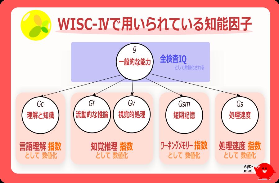 WISC-ⅣとCHC理論の知能因子