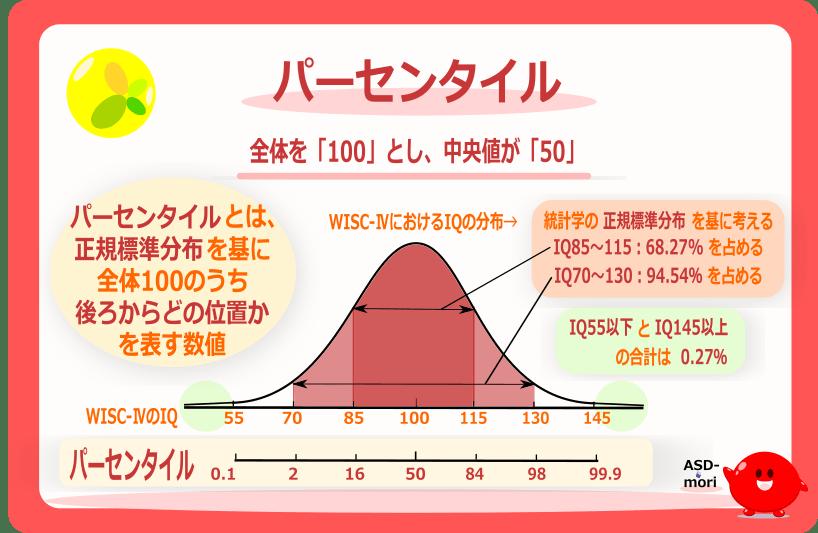 WISC-Ⅳ_結果の見方_パーセンタイル