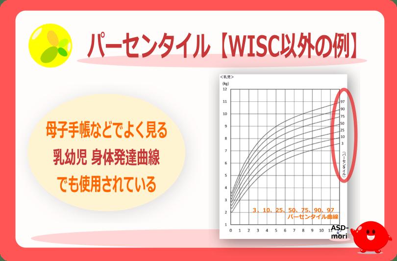 WISC以外のパーセンタイルの例